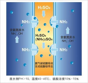 國初科技開發新型膜接觸器應用於蒸發冷凝水除氨氮